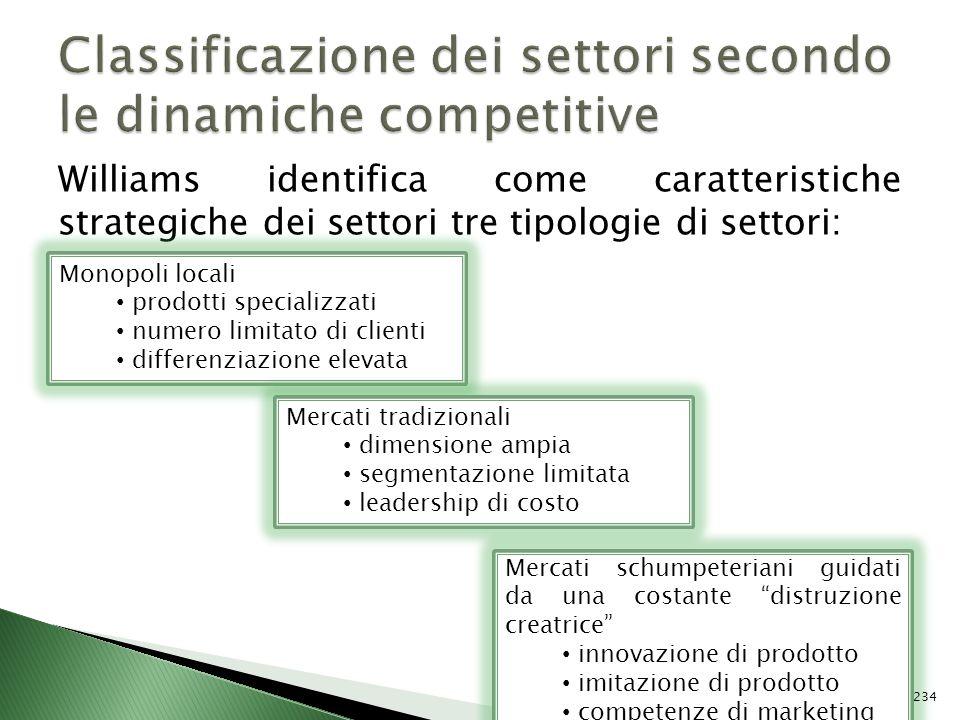 Classificazione dei settori secondo le dinamiche competitive