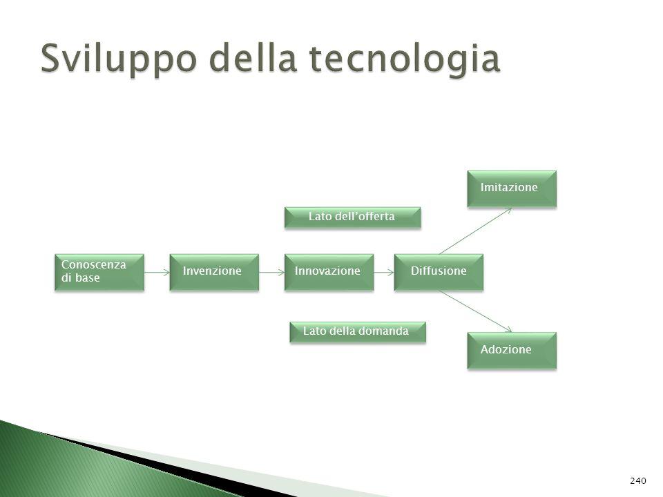 Sviluppo della tecnologia