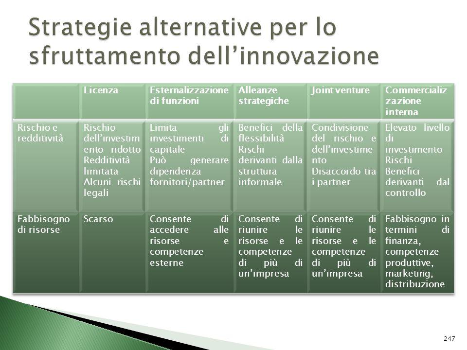 Strategie alternative per lo sfruttamento dell'innovazione