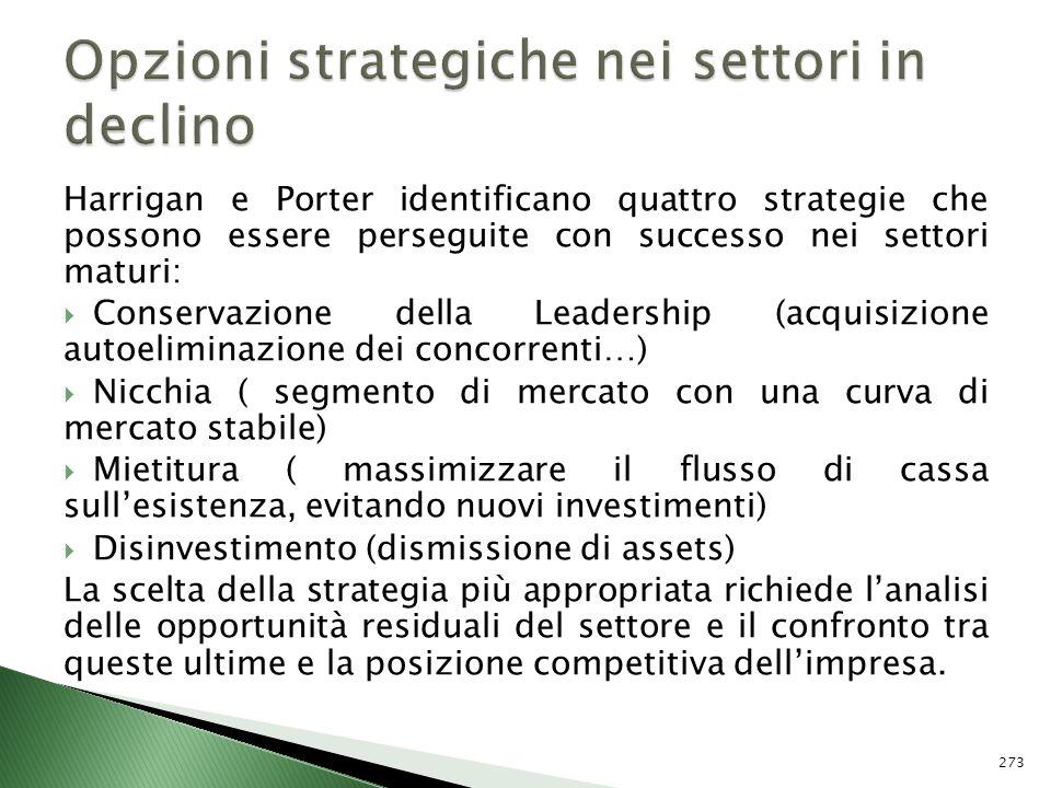 Opzioni strategiche nei settori in declino