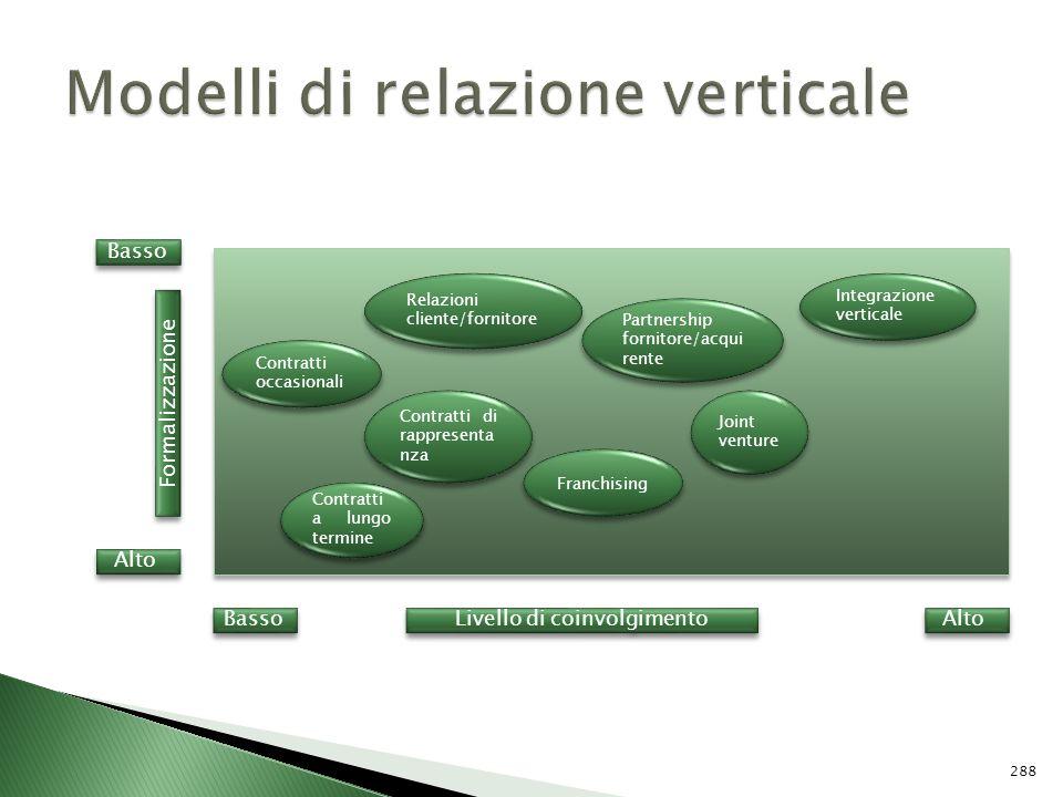 Modelli di relazione verticale