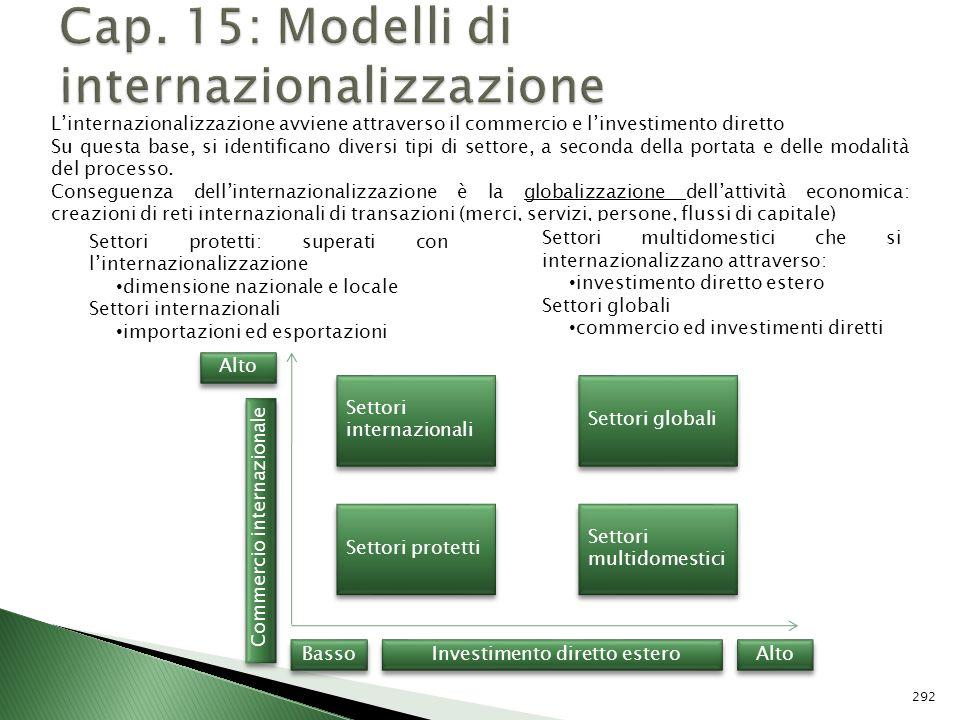 Cap. 15: Modelli di internazionalizzazione