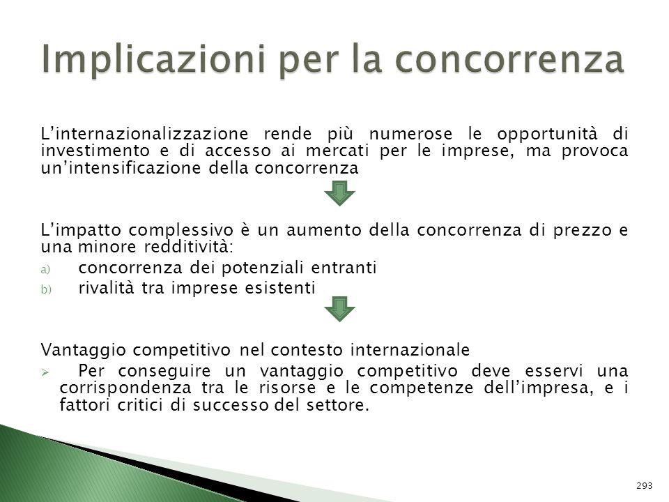 Implicazioni per la concorrenza