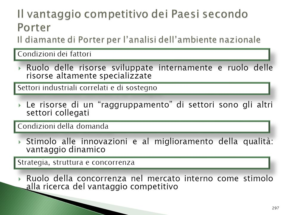 Il vantaggio competitivo dei Paesi secondo Porter Il diamante di Porter per l'analisi dell'ambiente nazionale