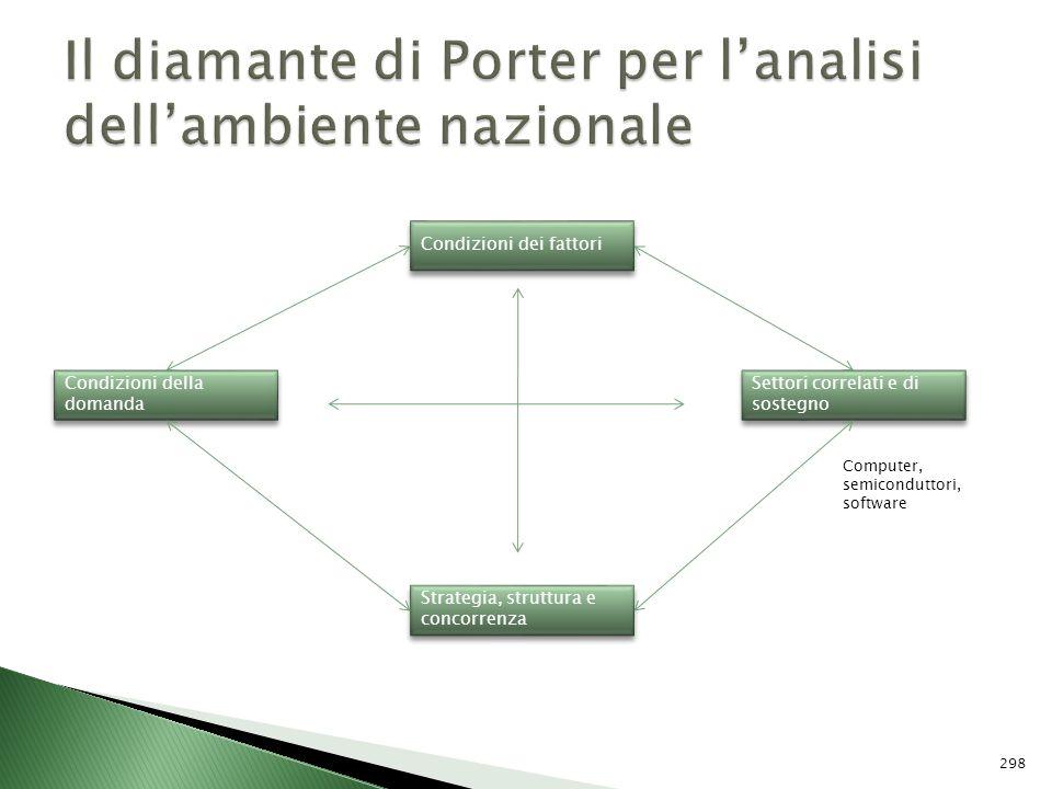 Il diamante di Porter per l'analisi dell'ambiente nazionale