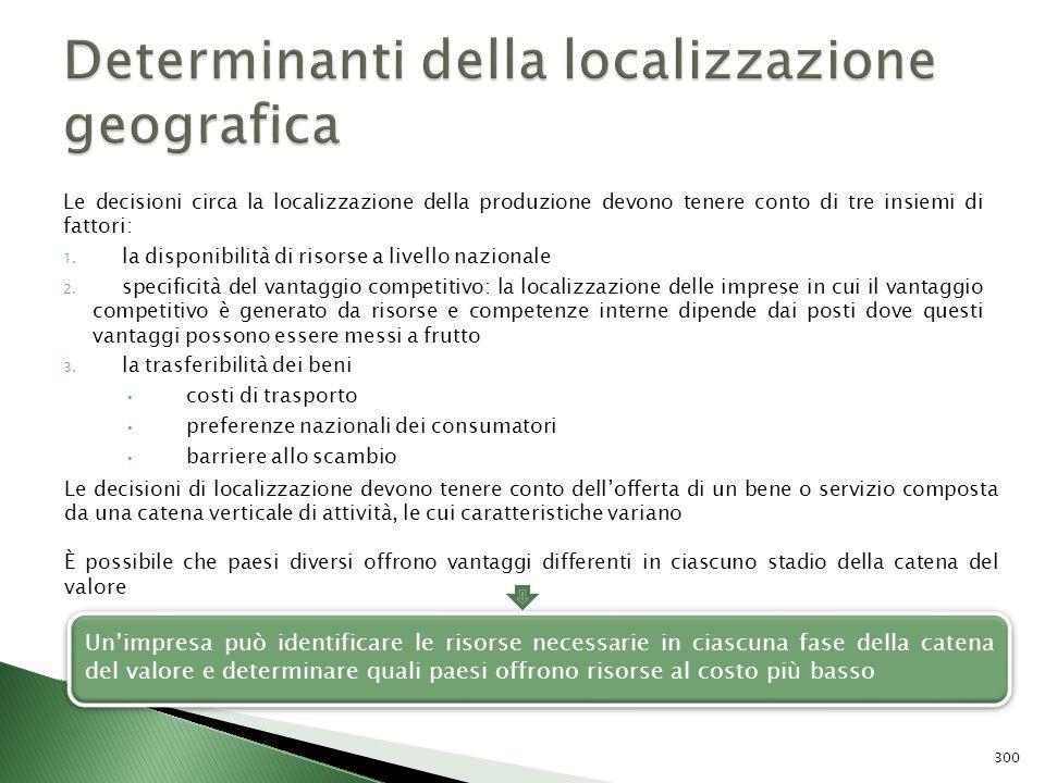 Determinanti della localizzazione geografica