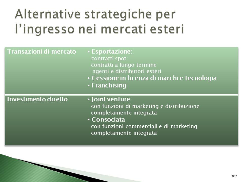 Alternative strategiche per l'ingresso nei mercati esteri