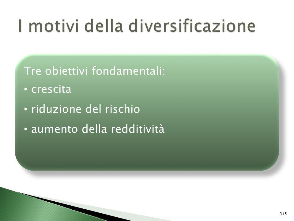 I motivi della diversificazione