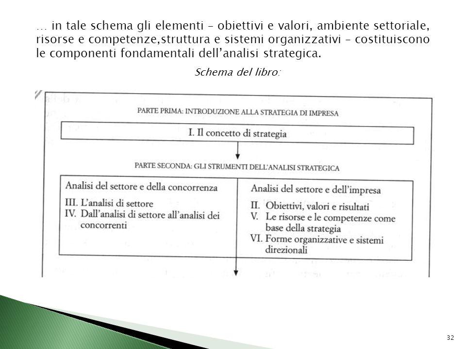 … in tale schema gli elementi – obiettivi e valori, ambiente settoriale, risorse e competenze,struttura e sistemi organizzativi – costituiscono le componenti fondamentali dell'analisi strategica.