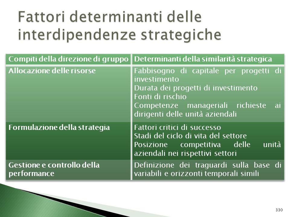 Fattori determinanti delle interdipendenze strategiche