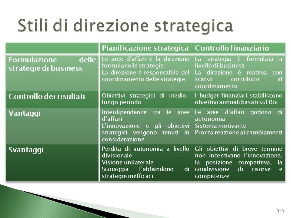 Stili di direzione strategica