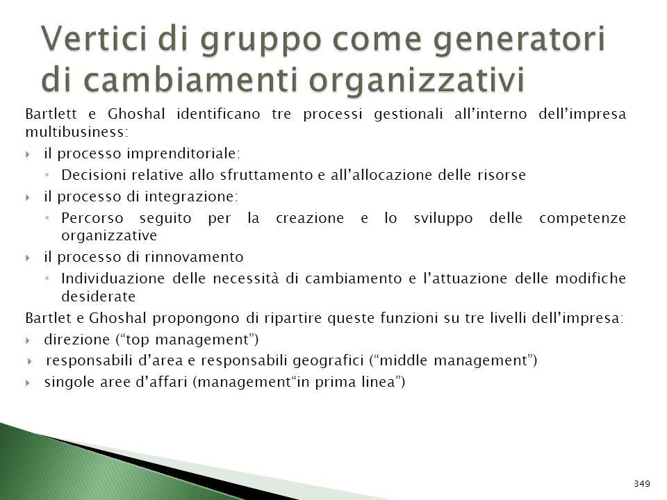 Vertici di gruppo come generatori di cambiamenti organizzativi