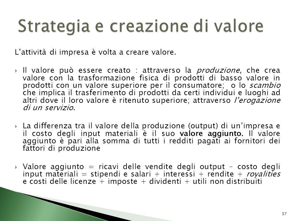 Strategia e creazione di valore