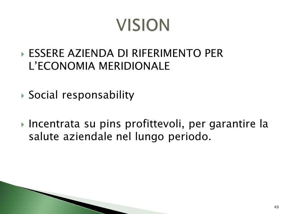 VISION ESSERE AZIENDA DI RIFERIMENTO PER L'ECONOMIA MERIDIONALE