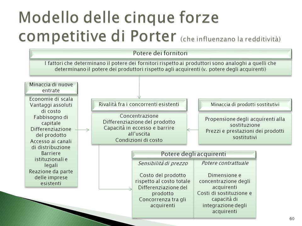 Modello delle cinque forze competitive di Porter (che influenzano la redditività)
