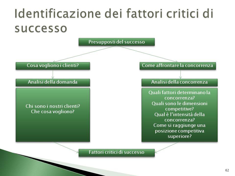 Identificazione dei fattori critici di successo