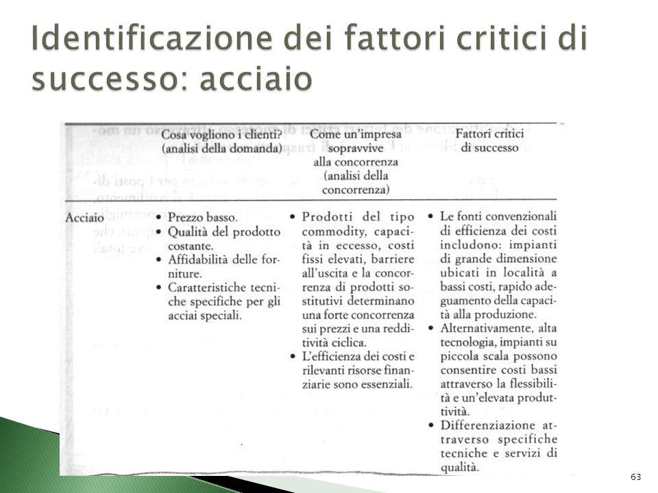 Identificazione dei fattori critici di successo: acciaio