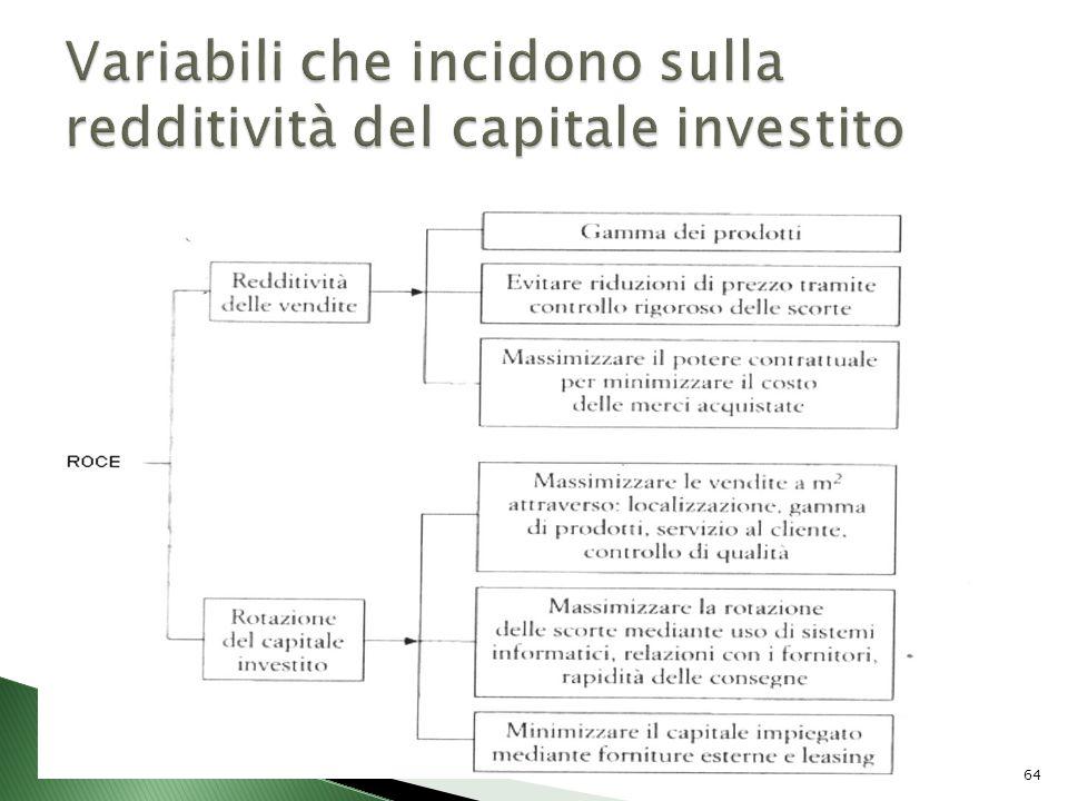 Variabili che incidono sulla redditività del capitale investito