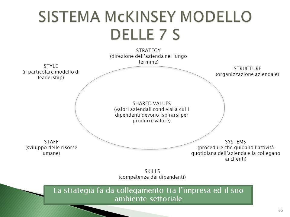 SISTEMA McKINSEY MODELLO DELLE 7 S