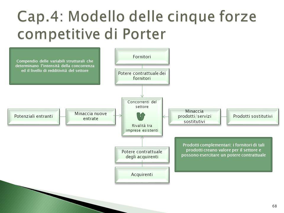 Cap.4: Modello delle cinque forze competitive di Porter
