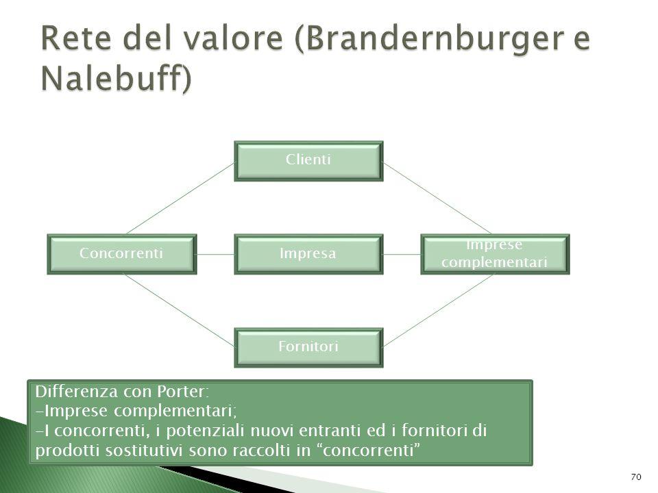 Rete del valore (Brandernburger e Nalebuff)