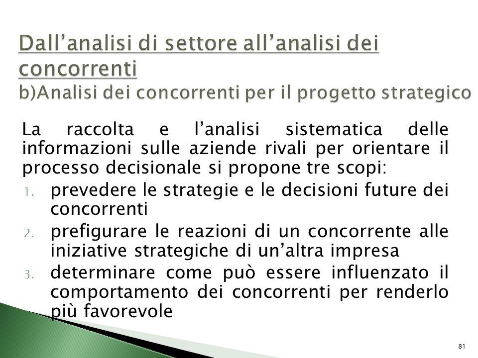 Dall'analisi di settore all'analisi dei concorrenti b)Analisi dei concorrenti per il progetto strategico