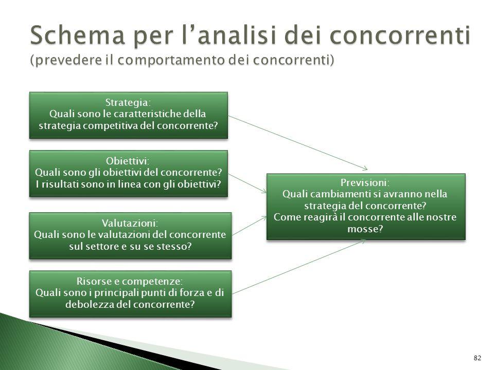 Schema per l'analisi dei concorrenti (prevedere il comportamento dei concorrenti)