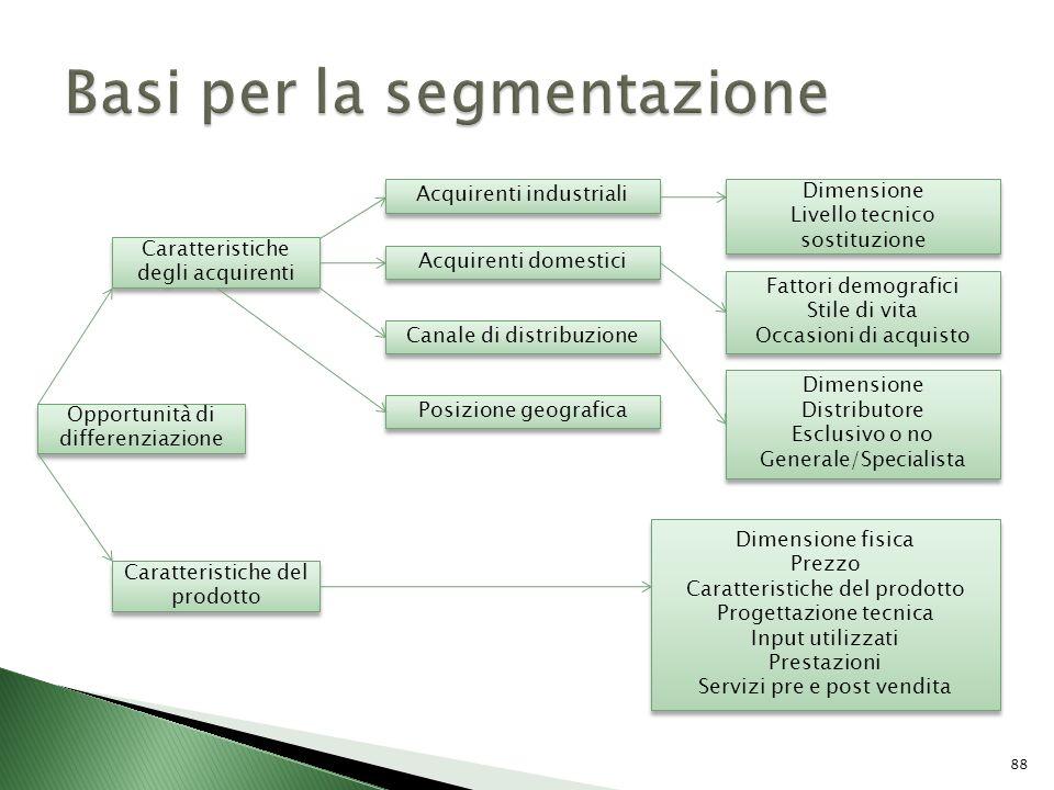 Basi per la segmentazione