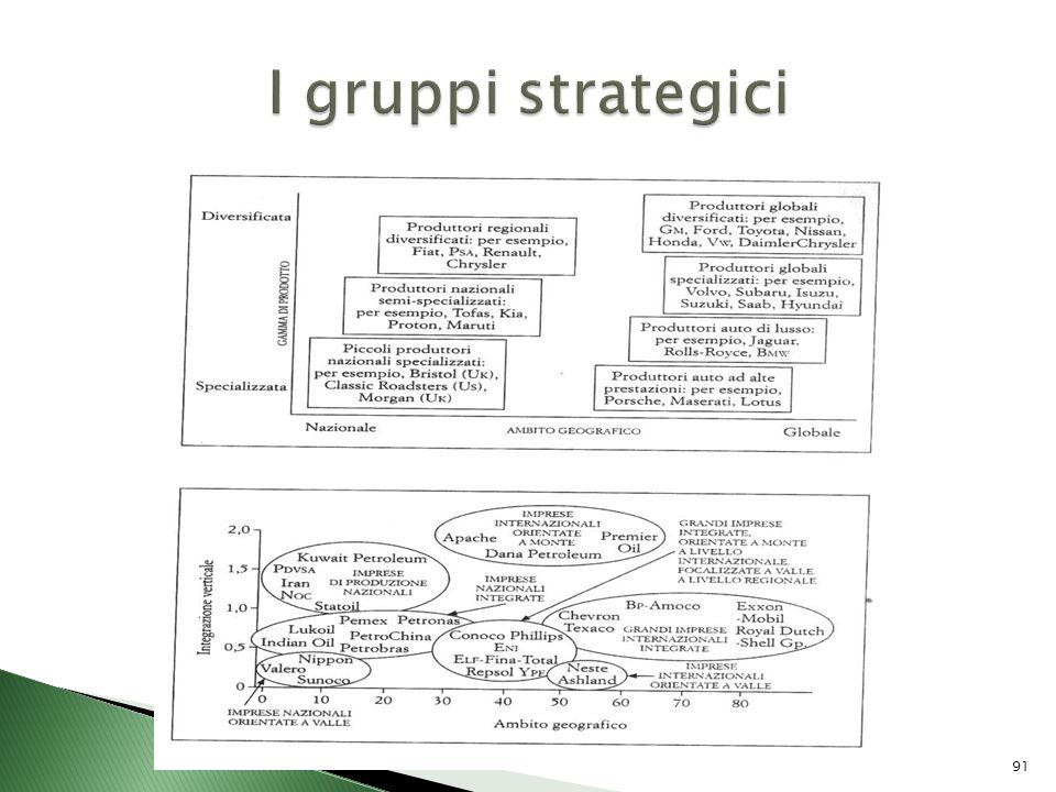 I gruppi strategici