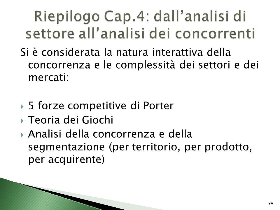 Riepilogo Cap.4: dall'analisi di settore all'analisi dei concorrenti