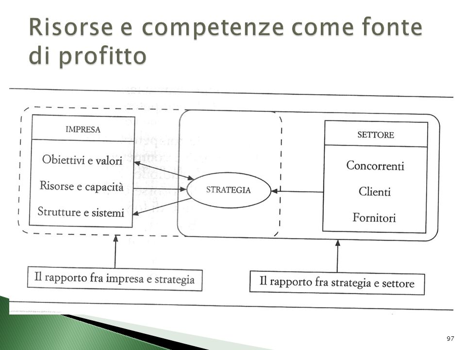 Risorse e competenze come fonte di profitto