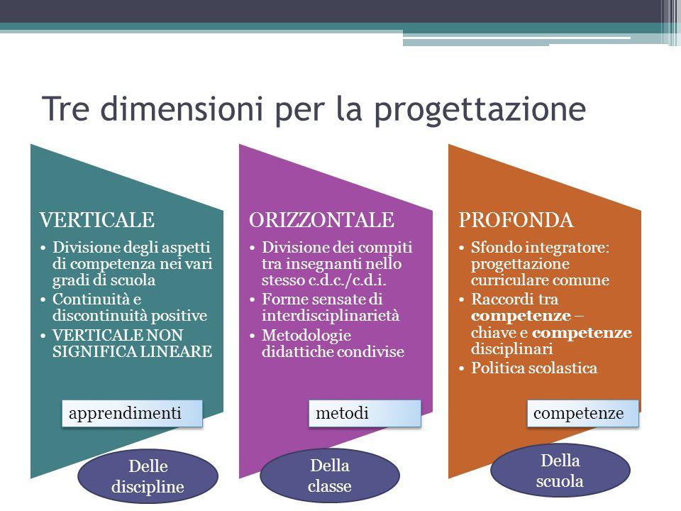 Tre dimensioni per la progettazione