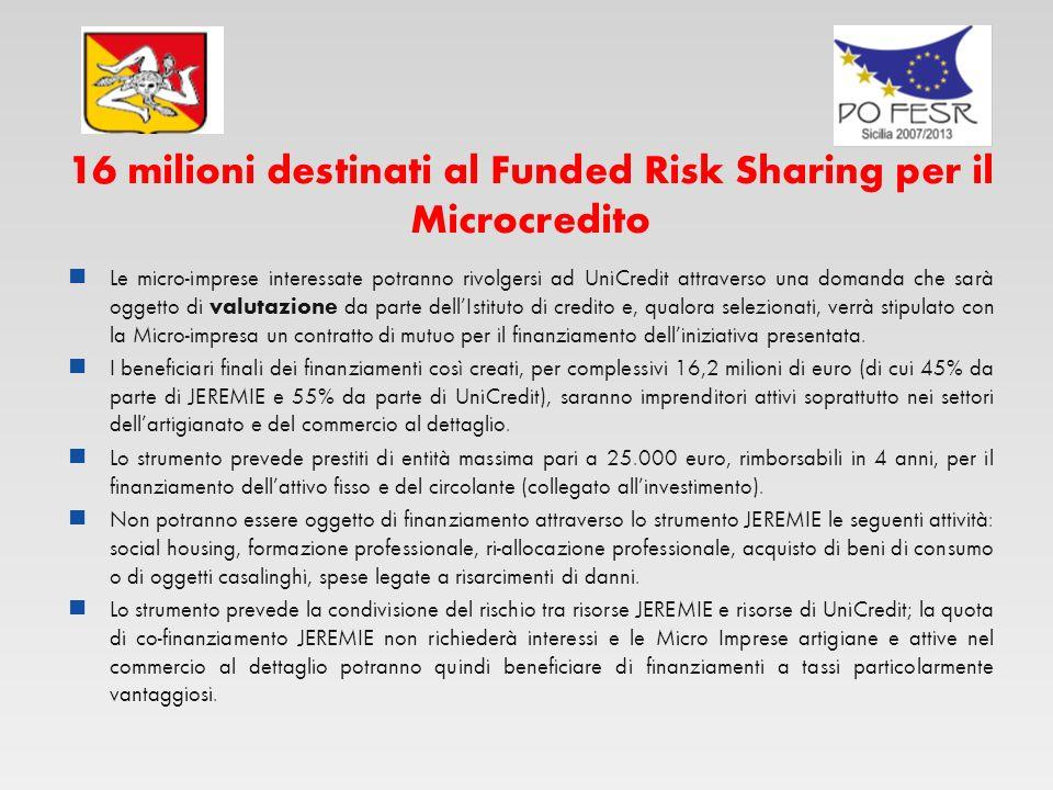 16 milioni destinati al Funded Risk Sharing per il Microcredito