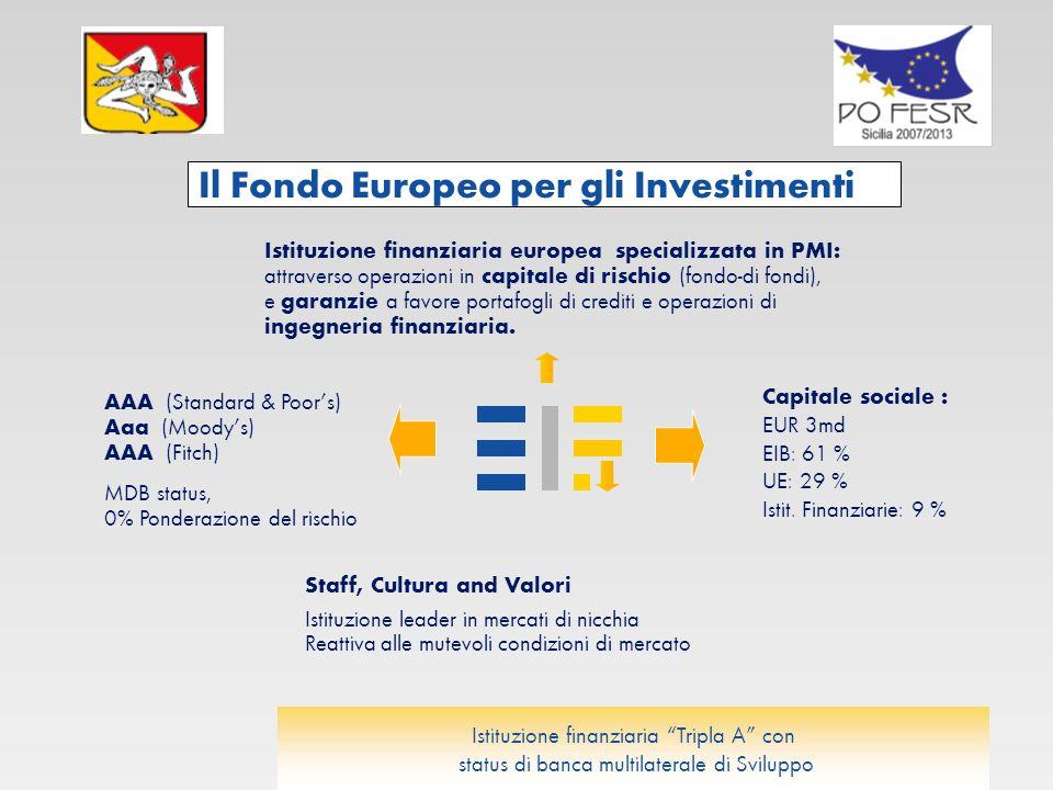 Il Fondo Europeo per gli Investimenti