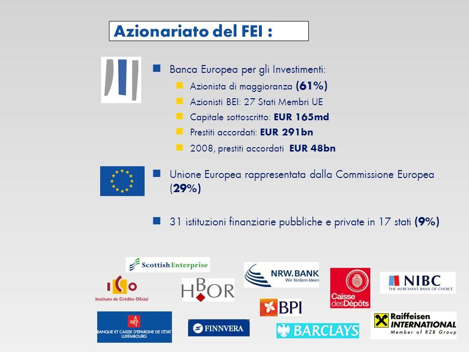 Azionariato del FEI : Banca Europea per gli Investimenti: