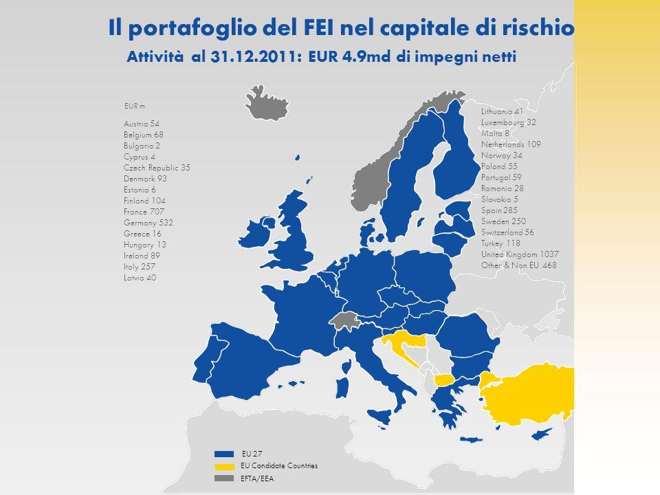 Il portafoglio del FEI nel capitale di rischio