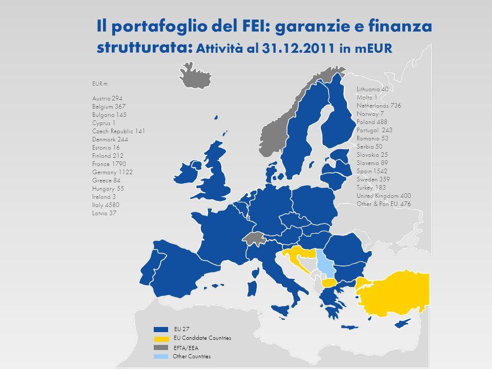 Il portafoglio del FEI: garanzie e finanza strutturata: Attività al 31