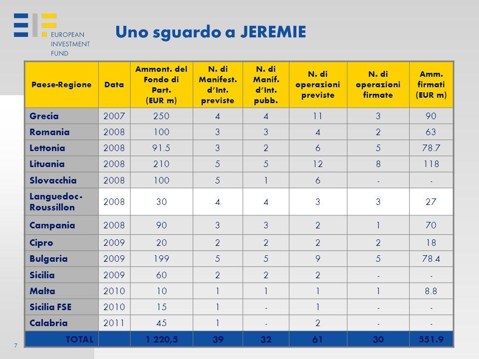 Uno sguardo a JEREMIE Grecia 2007 250 4 11 3 90 Romania 2008 100 2 63