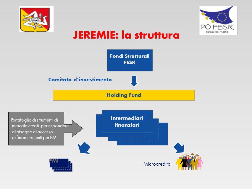 Comitato d'investimento Intermediari finanziari