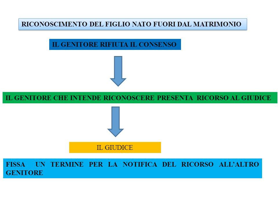 RICONOSCIMENTO DEL FIGLIO NATO FUORI DAL MATRIMONIO