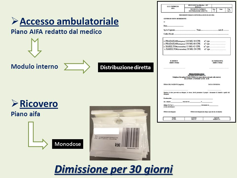 Dimissione per 30 giorni Accesso ambulatoriale Ricovero