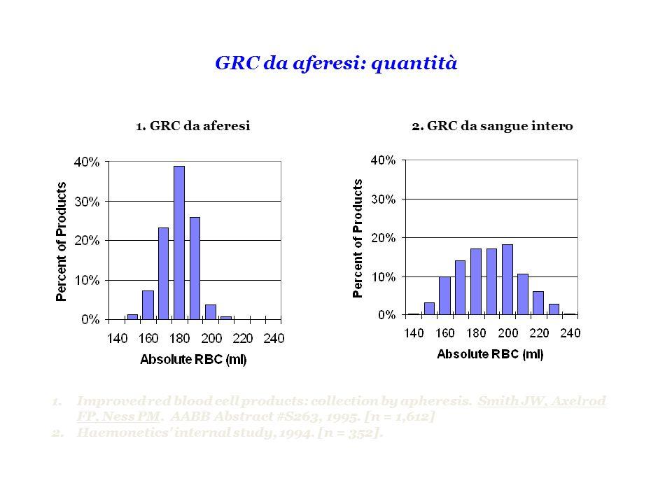 GRC da aferesi: quantità