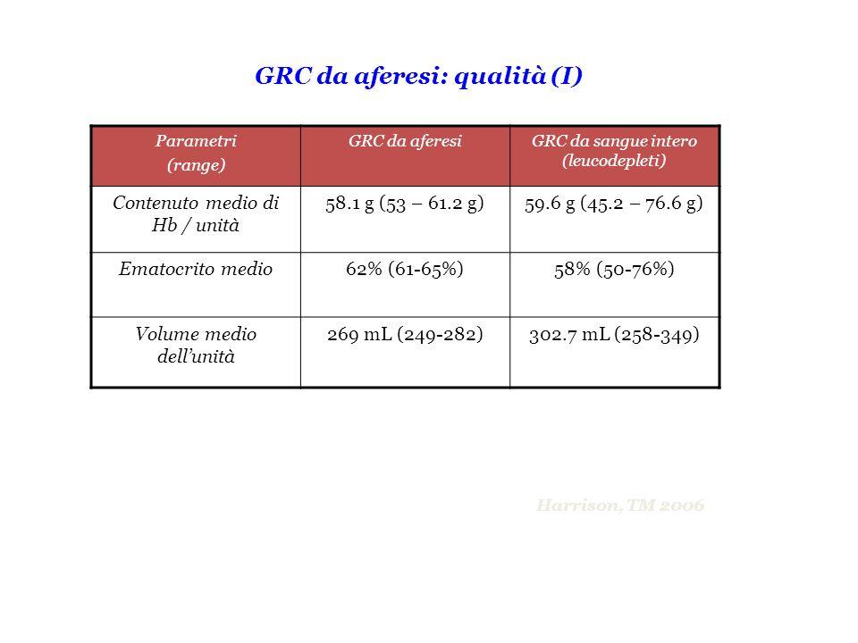 GRC da aferesi: qualità (I)