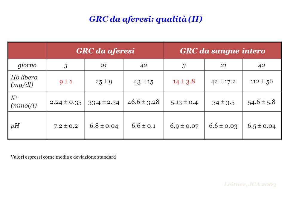 GRC da aferesi: qualità (II)