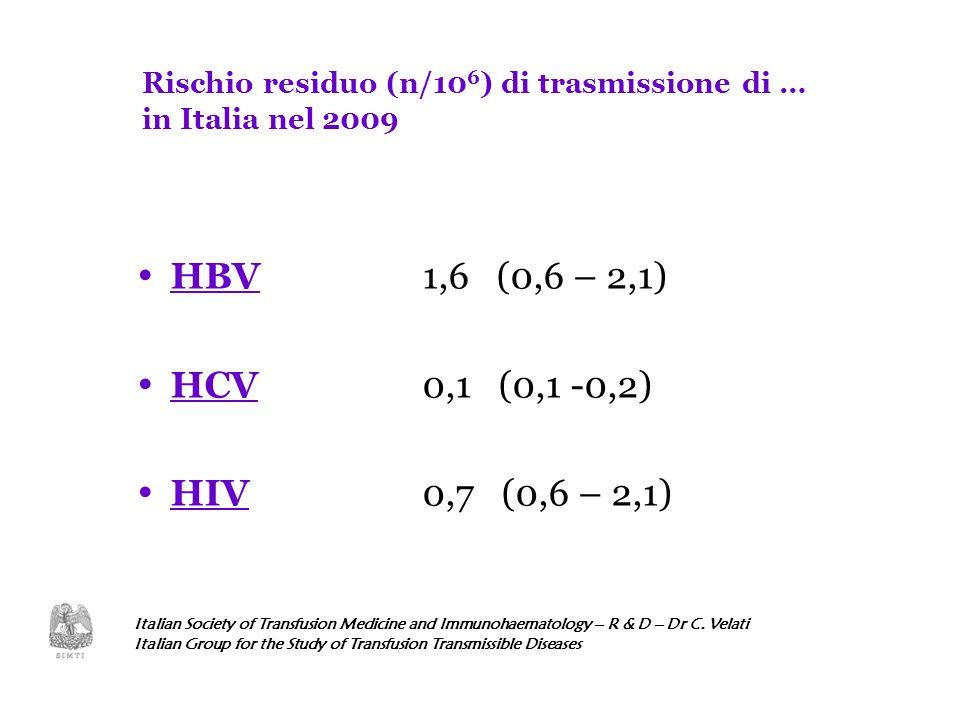 Rischio residuo (n/106) di trasmissione di …