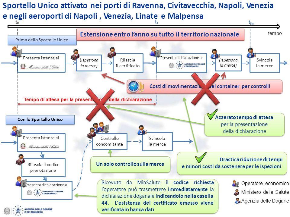 e negli aeroporti di Napoli , Venezia, Linate e Malpensa