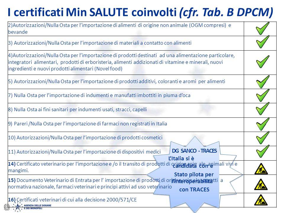 I certificati Min SALUTE coinvolti (cfr. Tab. B DPCM)