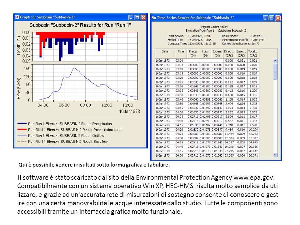 Qui è possibile vedere i risultati sotto forma grafica e tabulare.