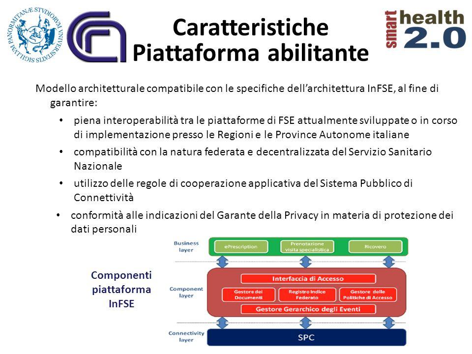 Caratteristiche Piattaforma abilitante Componenti piattaforma InFSE