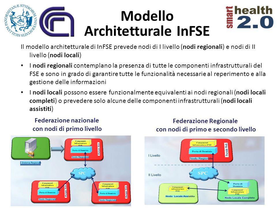 Modello Architetturale InFSE